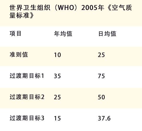 世界卫生组织(WHO)2005年《空气质量标准》表格图